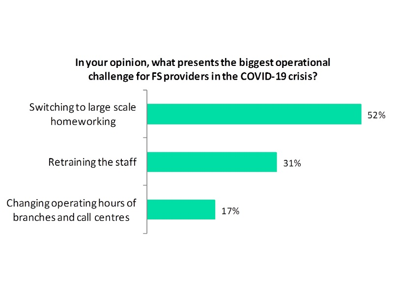 Large-scale homeworking the biggest operational challenge for financial services providers during the COVID-19 crisis: Poll