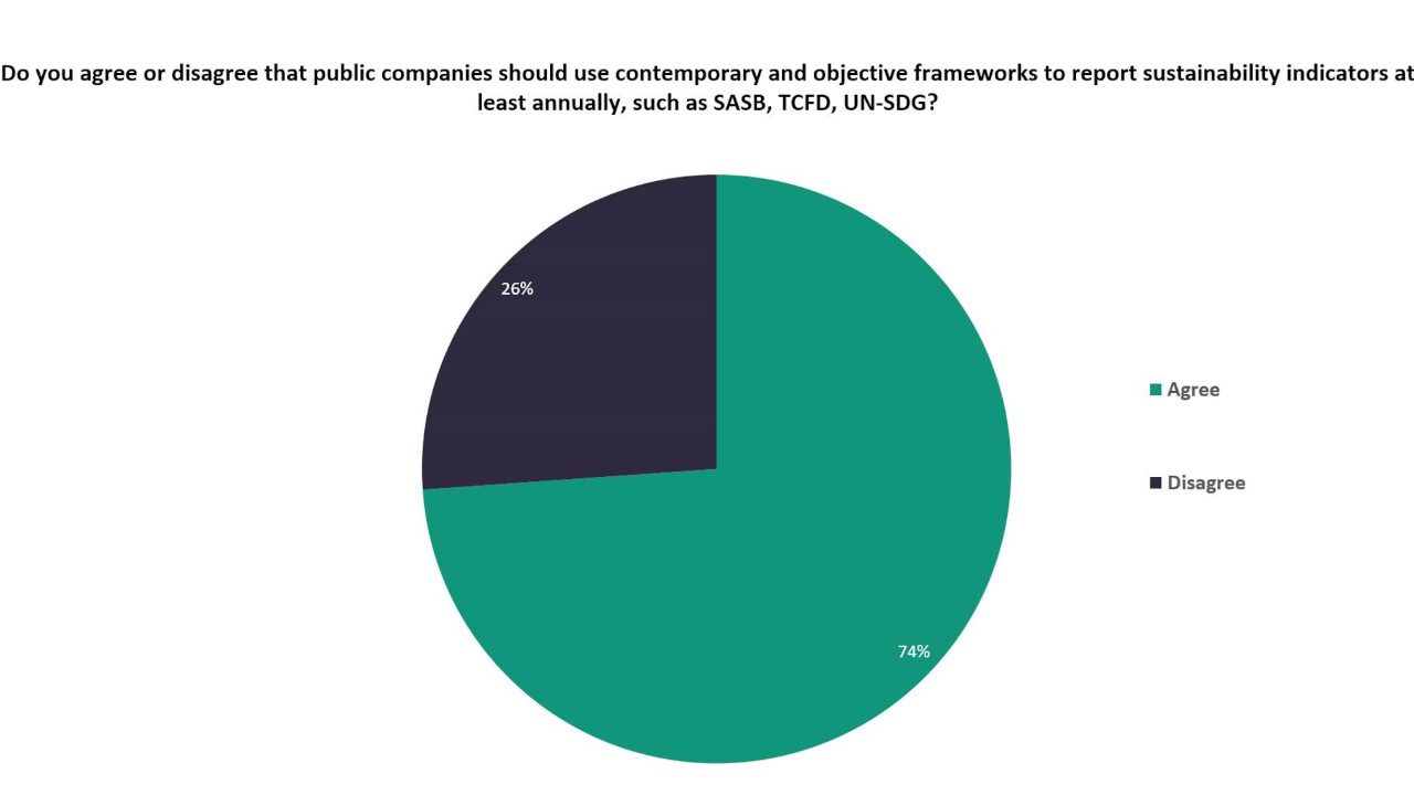 Public companies should use contemporary and objective frameworks to report sustainability indicators